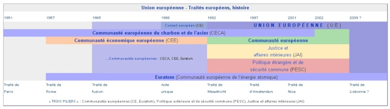 construction_europeenne