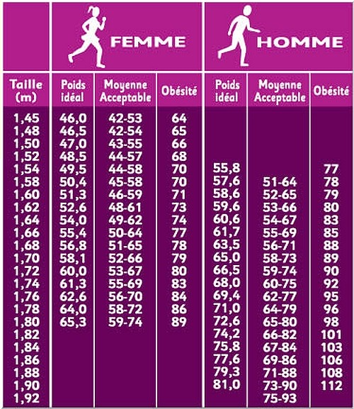 poid ideal femme 1m70