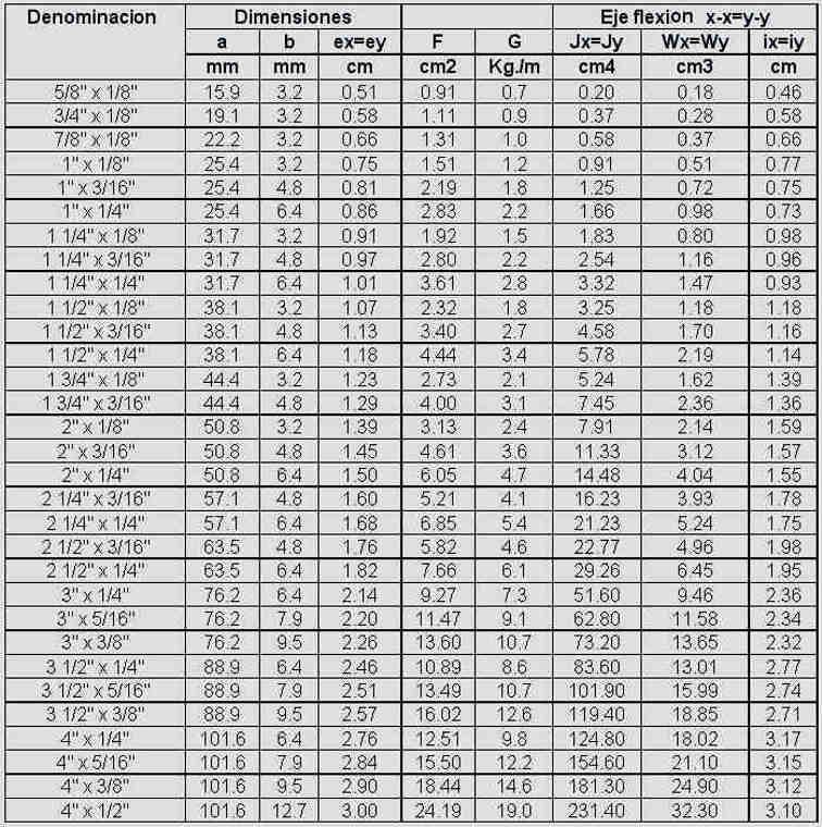 Tablas de pesos y medidas hierros aceros y ca os for Medidas perfiles pladur