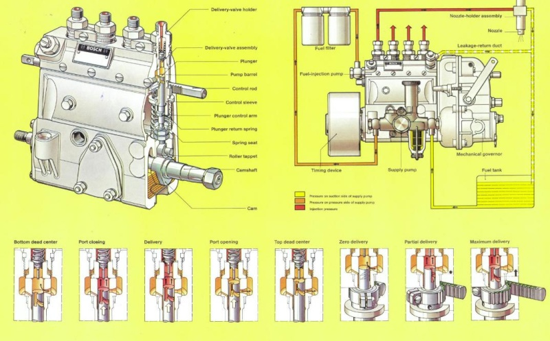 Fuel Injection Service Bosch Commercial Vehicle Power